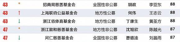 我会入选2018中国最透明慈善公益基金会排行榜TOP50